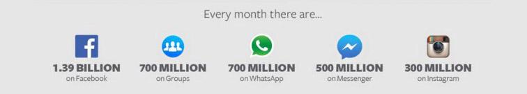 Monatliche aktive Nutzer der Facebook-Plattformen | Foto: Facebook