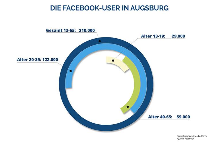 augsburg_statistik1