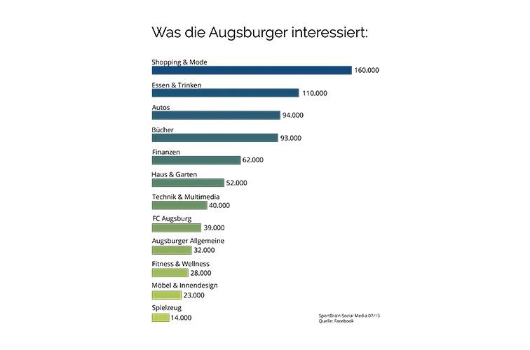 augsburg_statistik2