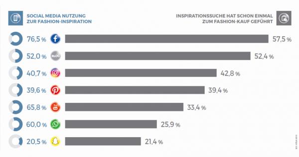Die Studie zeigt: Facebook ist im Bereich Mode ein hoch einflussreicher Kanal.   Bild: Screenshot/ECC Köln