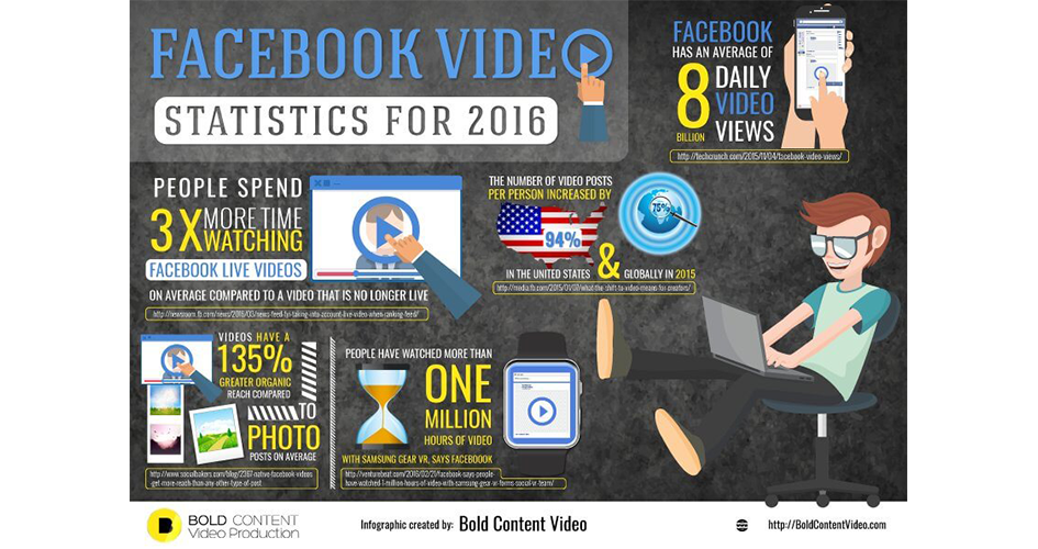 Facebook Video Statistiken 2016