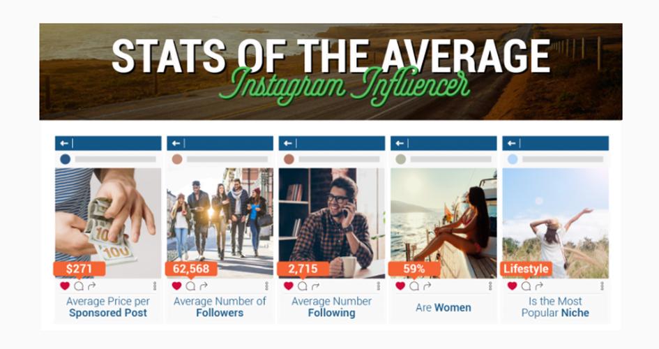 Was verdienen Instagram Influencer?
