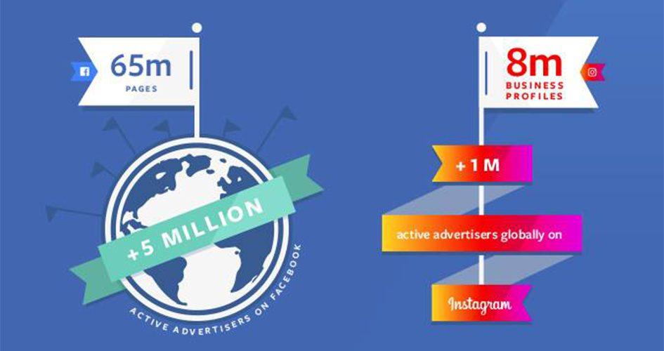5 Millionen Werbekunden für Facebook