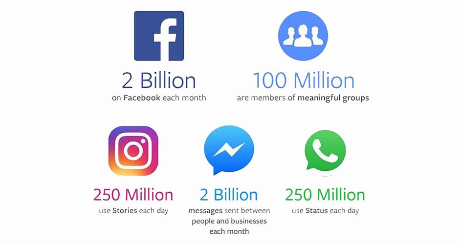 Facebook Quartalszahlen Q2/2017